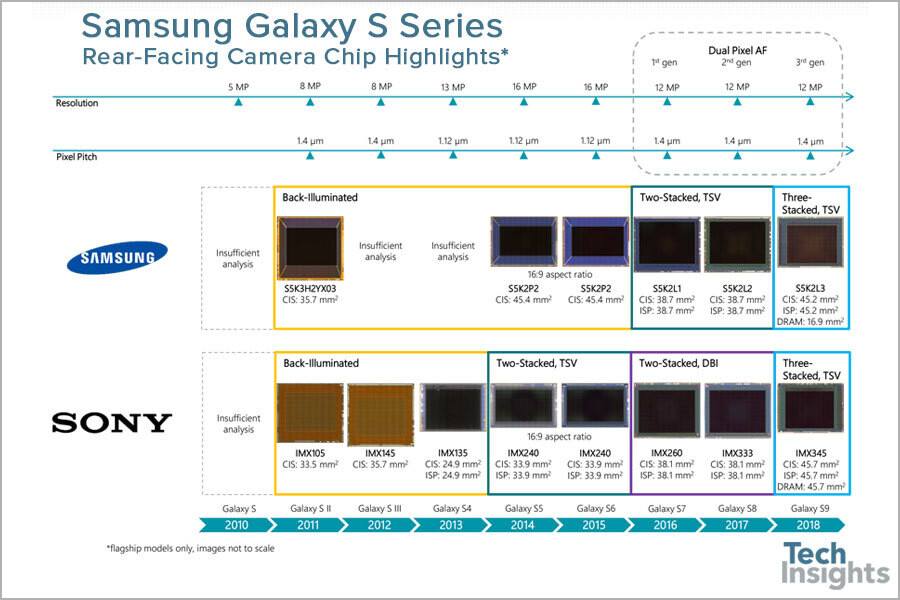 Galaxy S9 features 3-layer stacked camera sensors from Sony and Samsung