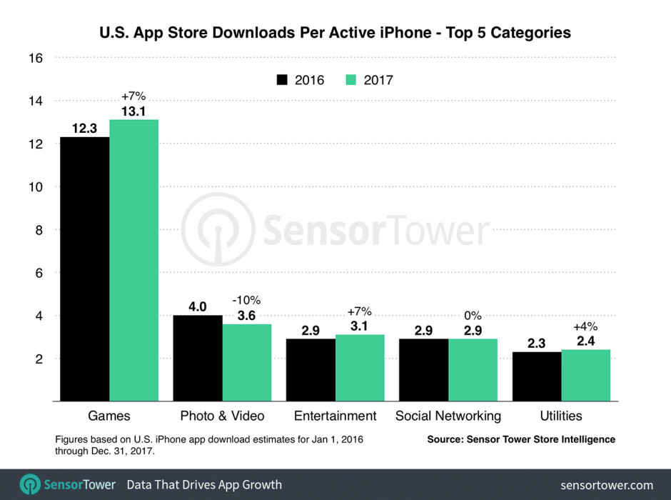 """The average U.S. iPhone user installed a bit over 13 mobile gaming apps on his handset last year""""&nbsp - Typical U.S. Apple iPhone user downloaded 45 apps last year, up 10% from 2016"""