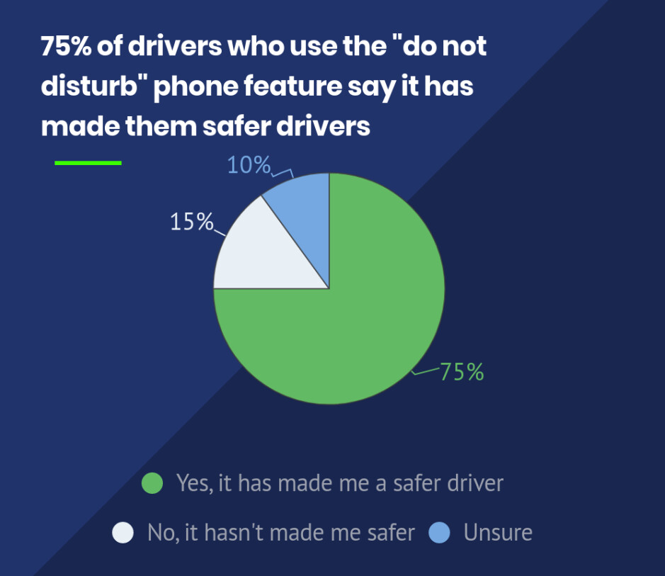 75% of drivers using a DND feature feel like it made them a safer driver - Survey shows that 'Do Not Disturb While Driving' makes the roads safer