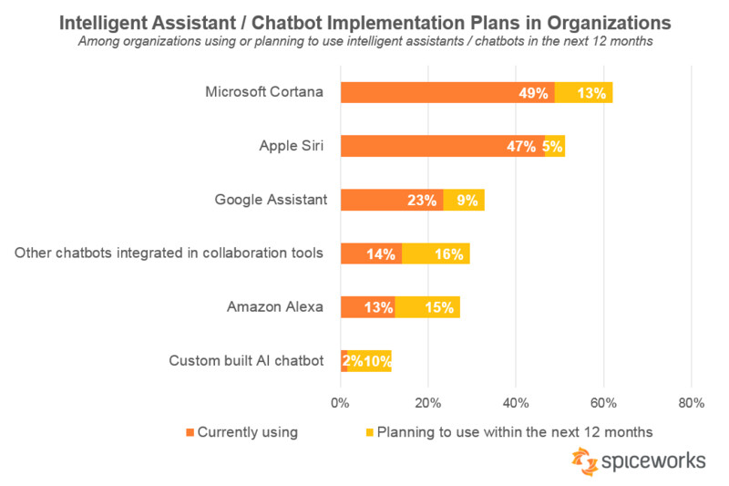 Microsoft's Cortana is finally on top! For businesses at least