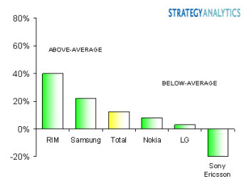 Q2 stats show Nokia continues to hold huge lead in global marketshare