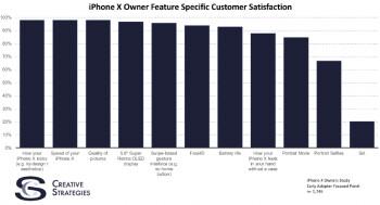 iPhone X a séduit les utilisateurs du Smartphone Apple.
