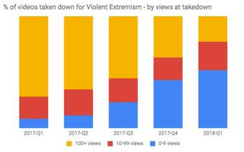 Im vierten Quartal 2017 nahm YouTube 8,3 Millionen Videos