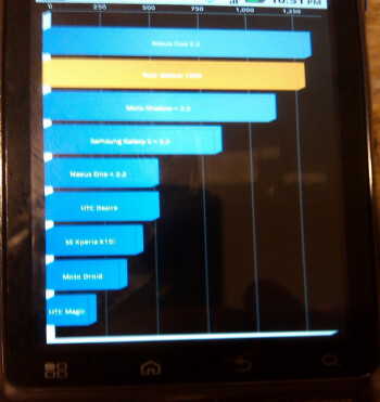 Motorola DROID 2 scores outstanding in Android 2.2 benchmark test