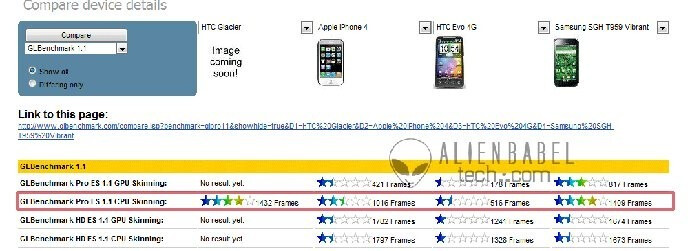 """HTC Glacier tops the benchmarks, might be T-Mobile's """"Project Emerald"""""""