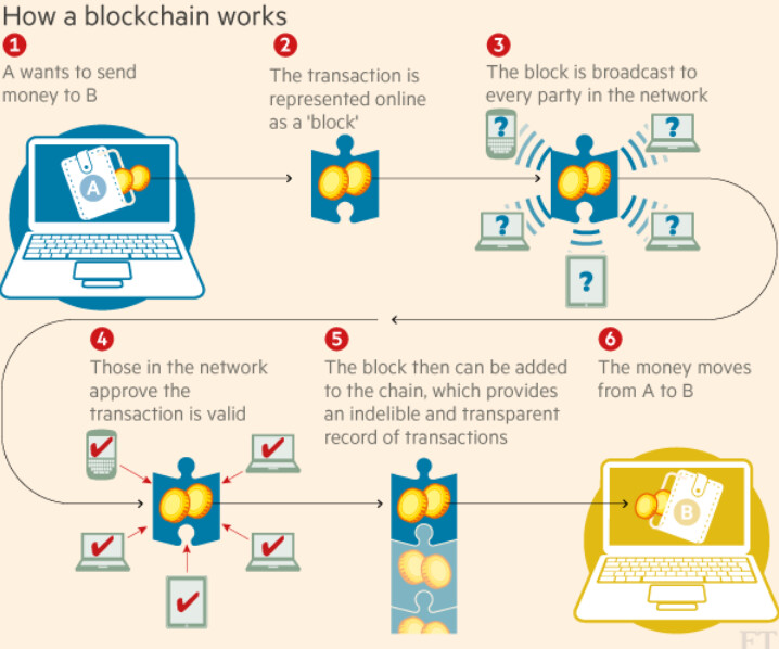 Blockchain 101, image courtesy of the Financial Times - Finney, the first blockchain smartphone, features flagship specs and price
