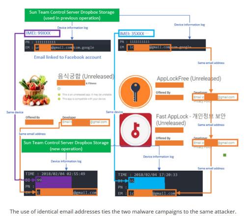 McAfee: Apps aus dem Google Play Store wurden verwendet, um Überläufer aus Nordkorea