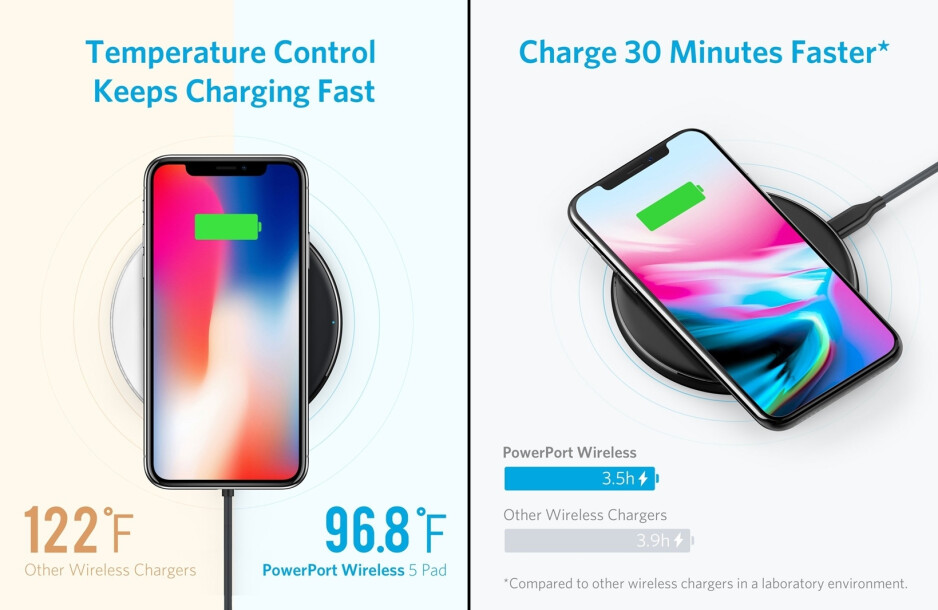 A gift to our readers: discounted Anker and RavPower wireless chargers and power banks (limited time)