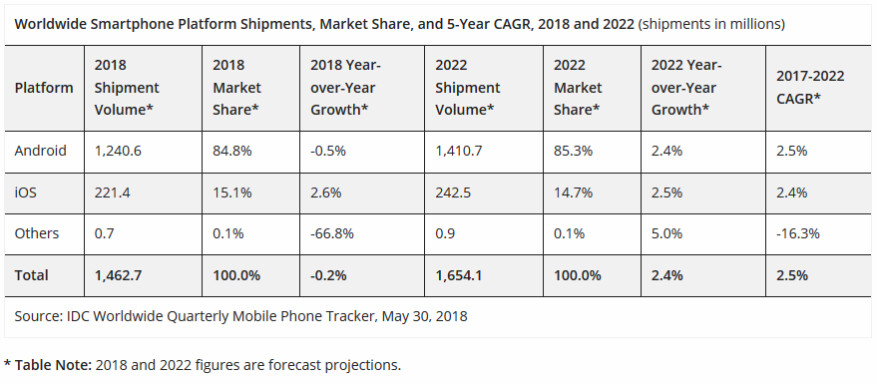 IDC forecasts growth returning to the smartphone market starting in 2019 - IDC says smartphone shipments declined last year and won't resume growth until 2019