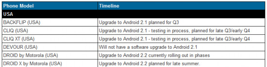 Motorola reveals new timeline for Android updates
