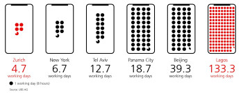 From Moscow to New York: how long do we have to work for an iPhone X?