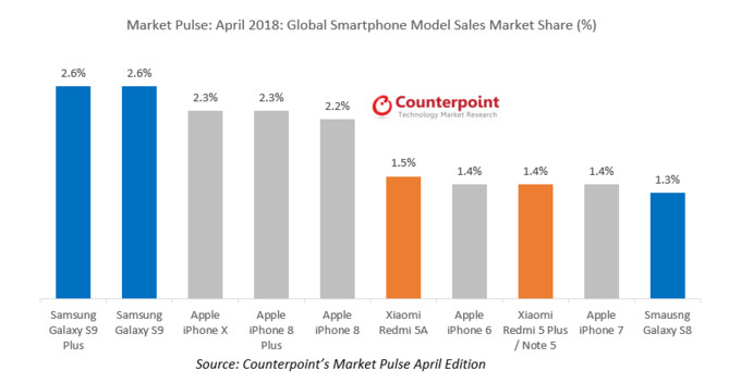 The Galaxy S9 series dominated global smartphones sales during April