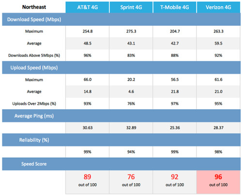 Verizon vs AT&T, T-Mobile, and Sprint network speeds