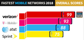 Verizon and Galaxy S9 score fastest vs T-Mobile, AT&T, Sprint... and iPhone X download speeds
