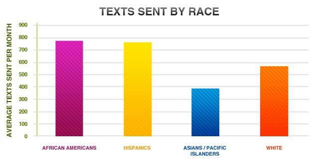 Blacks, women, and Southerners talk/text the most