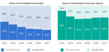 These are the most popular iOS apps 2010-2018