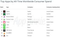 top-ios-apps-spending