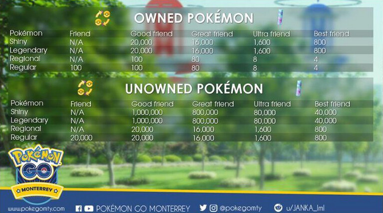 Chart reveals how much Stardust is required for certain Pokemon Go trades - Official video shows you how to trade Pokemon in Pokemon Go