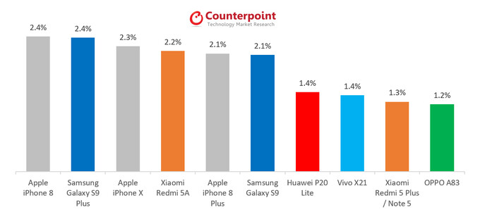 iPhone 8 overtook the Galaxy S9+ in May 2018 to become best-selling smartphone