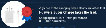 Apple vs Samsung vs Huawei fast charging graph puts Super Charge at the top