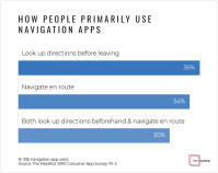 Graph-3-How-People-Primarily-Use-Navigation-Apps-1