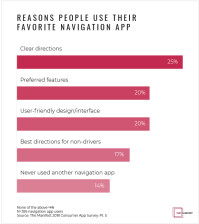 Graph-2-Reasons-People-Use-Their-Favorite-Navigation-App