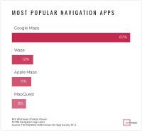 Graph-1-Most-Popular-Navigation-Apps