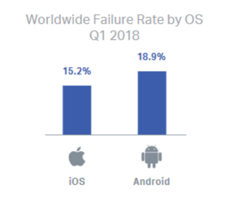 More Android devices than iOS devices failed during the first quarter of 2018