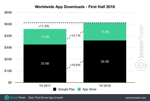 Global App revenues and downloads