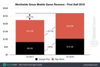 1h-2018-game-revenue-worldwide