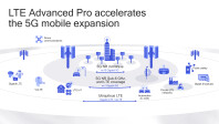 LTE-for-expansion