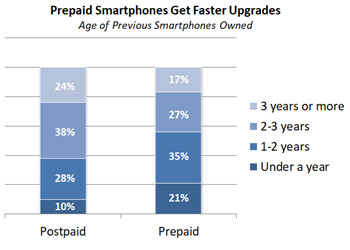 Phone and plan prices rising, subsidies waning? US carrier customers refuse to upgrade