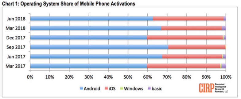 Apple's iOS had more U.S. activations in the second quarter this year compared to last year's Q2 and this year's Q1 - CIRP: iOS activations rose in the U.S. during the second quarter