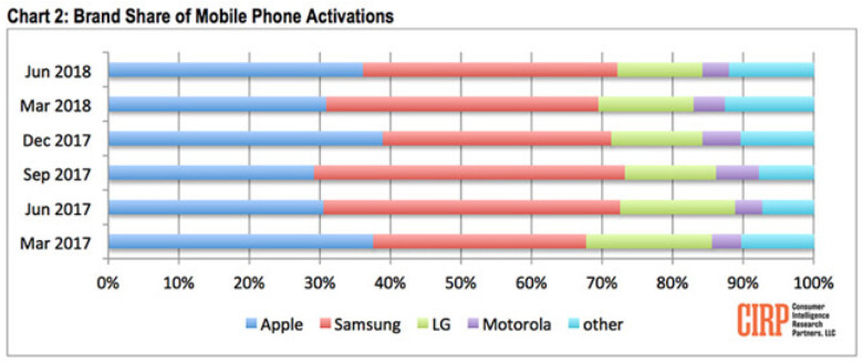 Apple and Samsung each owned 36% of new device activations in the U.S. market during the second quarter - CIRP: iOS activations rose in the U.S. during the second quarter