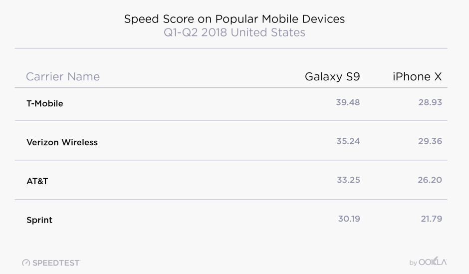 Verizon or T-Mobile, what's the best carrier to have an iPhone X or Galaxy S9 on?