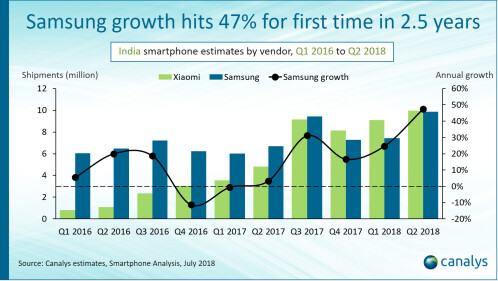 Xiaomi and Samsung each shipped 9.9 million handsets in India during the second quarter