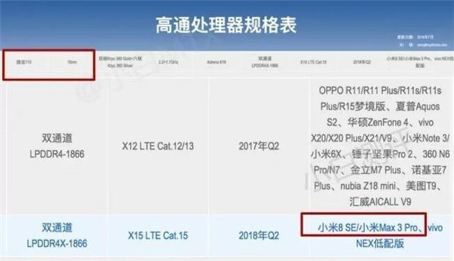 Xiaomi Mi Max 3 Pro still in the cards, phablet shows up on Qualcomm's website