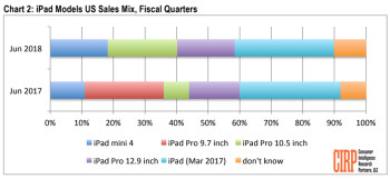 The top selling iOS tablet in the U.S. last quarter was the 9.7-inch Apple iPad (2018)