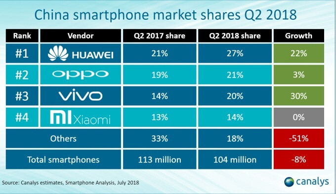 Huawei continues to dominate world's largest smartphone market, Apple falls into 'others' category