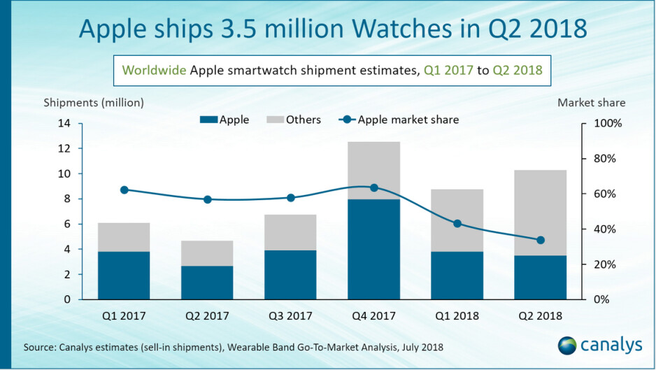 Apple shipped 3.5 million Apple Watches globally in the second quarter - Report: Global Apple Watch shipments rose 30% to hit 3.5 million units in the second quarter