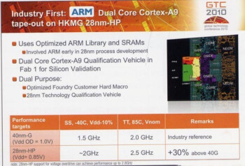 Next stop for your smartphone or tablet - anywhere between 2GHz and 2.8GHz