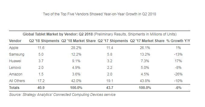 Apple, Huawei, and Microsoft continue to defy tablet market trends