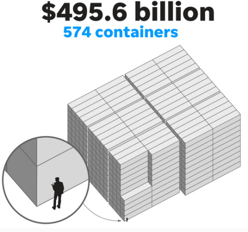 what does a trillion dollars look like