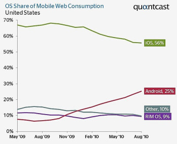 Android accounts for 25  of US mobile web usage