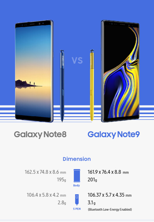 Samsung Galaxy Note 9 vs Note 8 infographic