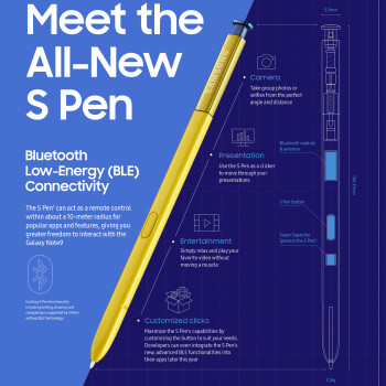 A Samsung infographic highlighting the key features of the new S Pen