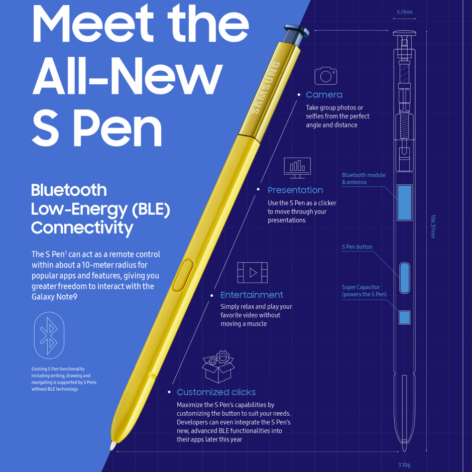 """A Samsung infographic highlighting the key features of the new S Pen - The Galaxy Note 9 S Pen has a clever rapid-charging """"battery"""" with one tiny flaw"""
