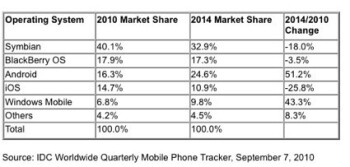 Research firm sees a boost for Android and Windows Phone at the expense of Symbian and iOS