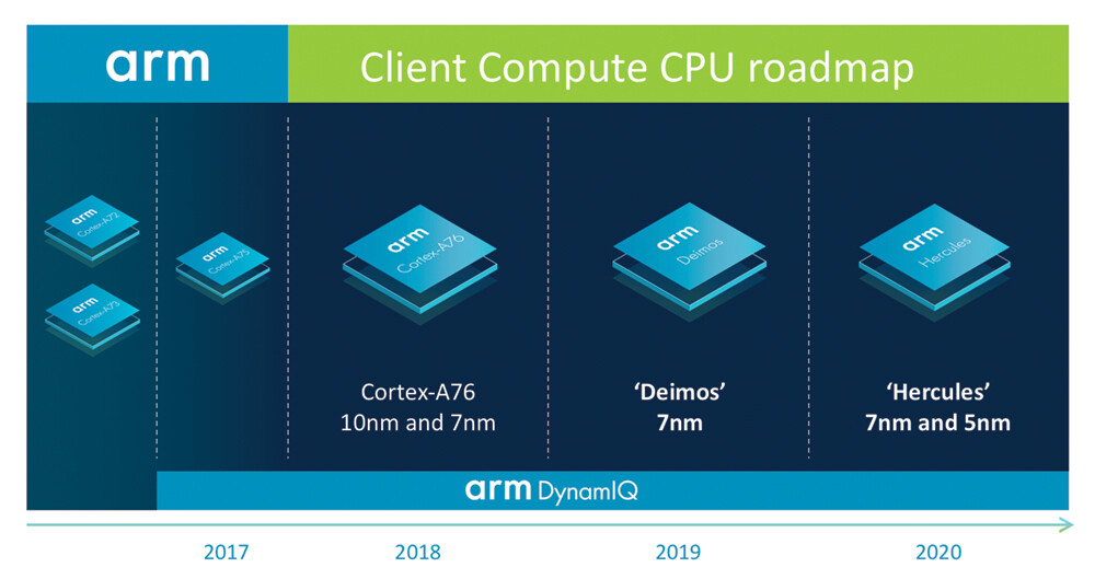 Mobile chips will shrink to 5nm in two years, according to