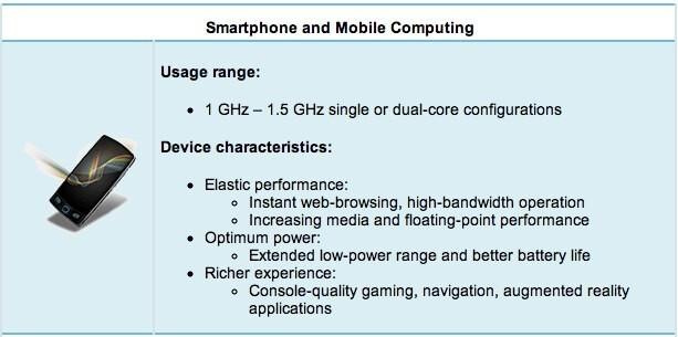 ARM confirms 2.5GHz speeds for its next generation quad-core Eagle chipsets